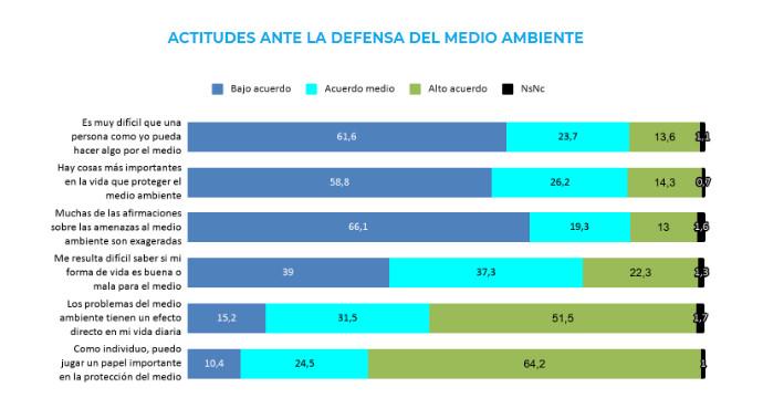 ACTITUDES ANTE LA DEFENSA DEL MEDIO AMBIENTE