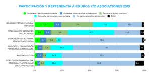 PARTICIPACIÓN Y PERTENENCIA A GRUPOS Y/O ASOCIACIONES